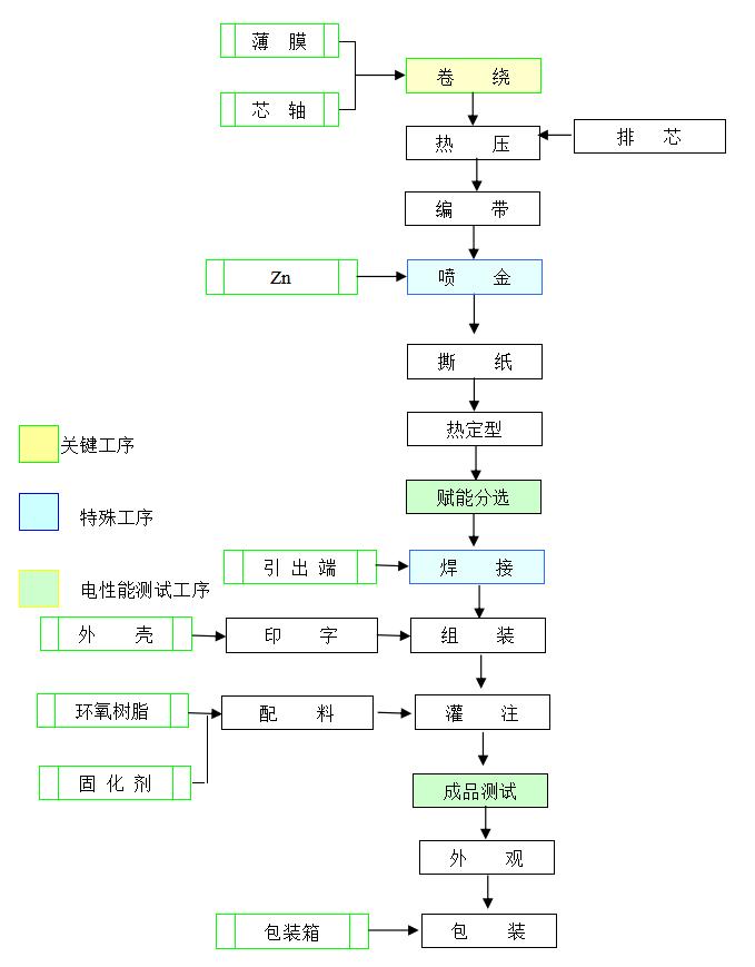 CBB61型电容器生产流程图