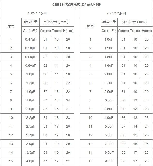 吊扇电容器规格尺寸表